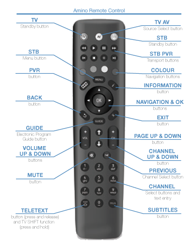 Amino Remote Control Instructions - Swiftel net